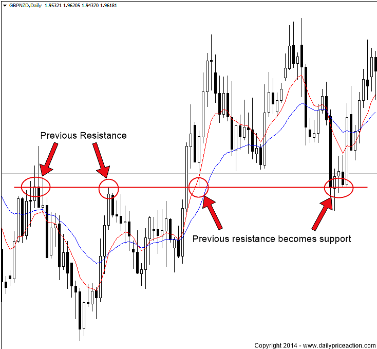 Forex scalping using price action