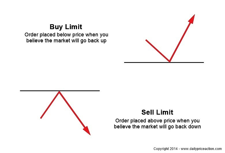 forex long or short buy and sell limit orders