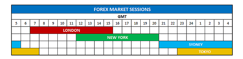 Forex market is available 24 by 7