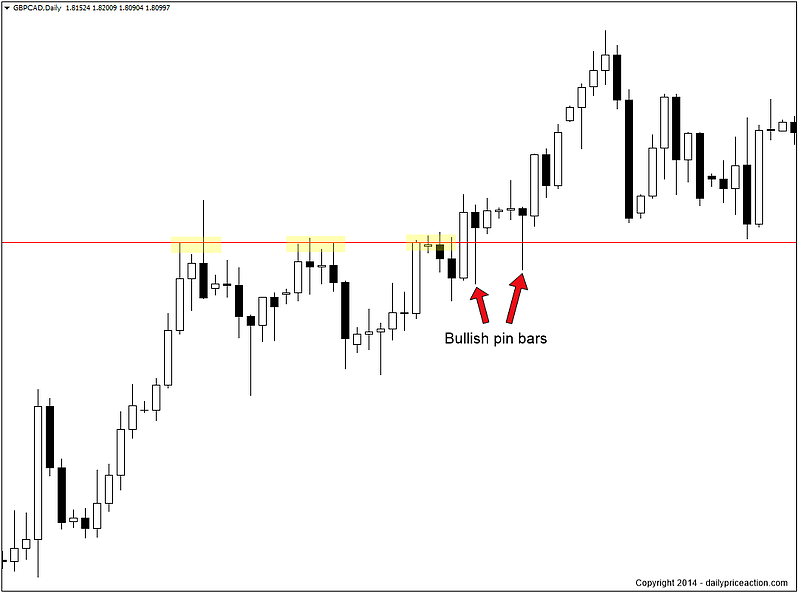 Forex beginners strategies