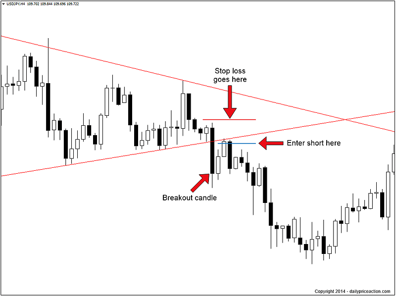 Daily forex strategy