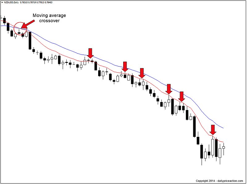 nzdusd dynamic support and resistance levels