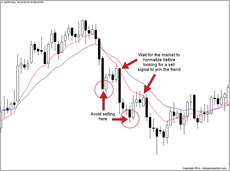 nzdjpy daily forex chart with moving averages
