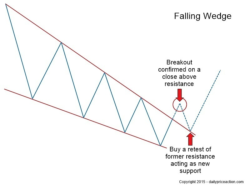 Forex falling wedge pattern