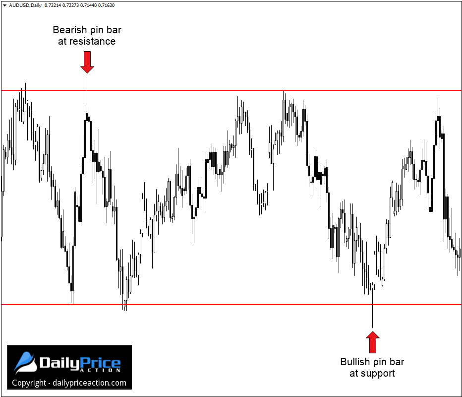 AUDUSD bullish and bearish pin bars on the daily time frame