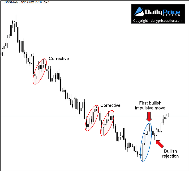USDCAD first bullish impulsive move after multi-month decline