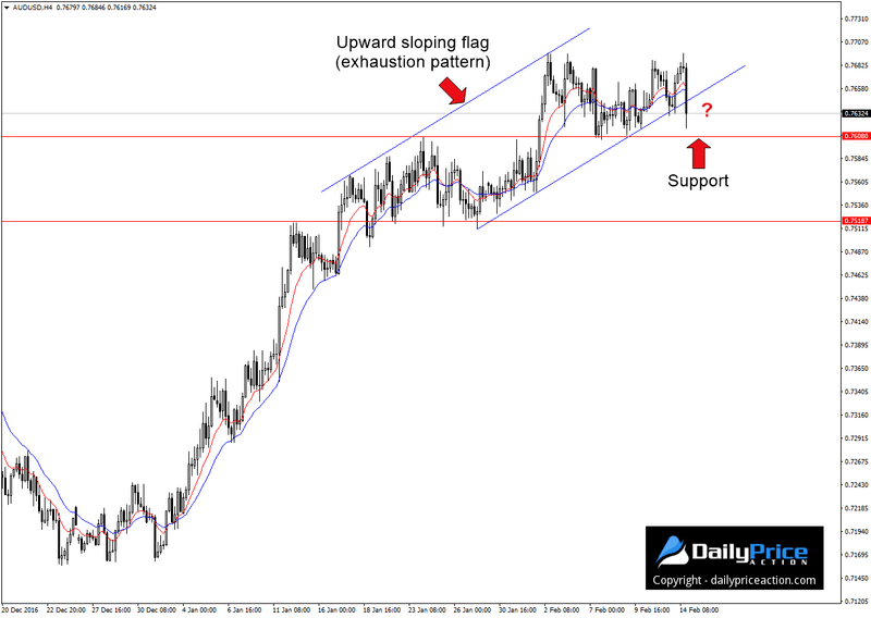 AUDUSD upward sloping flag