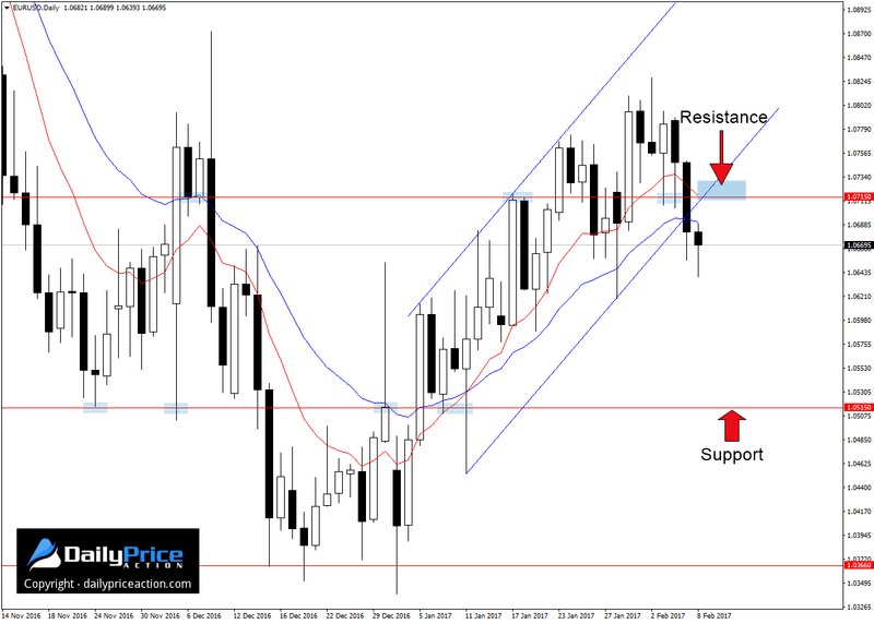 EURUSD channel